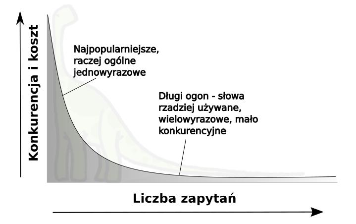 Wykres popularności słów, długi ogon