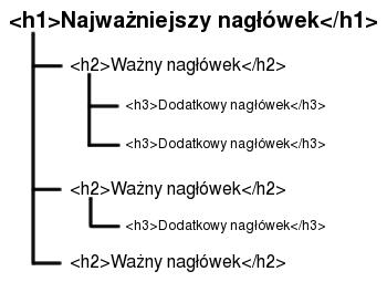 Nagłówki HTML - H1, H2, H3    - podstawy optymalizacji