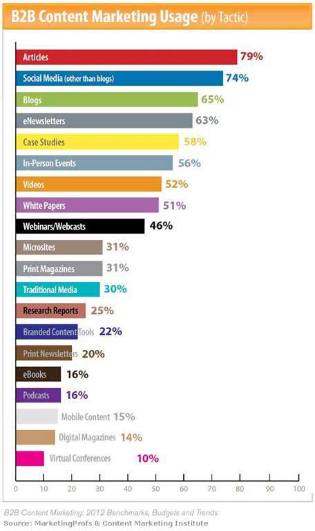 content marketing lista najczęściej używanych form