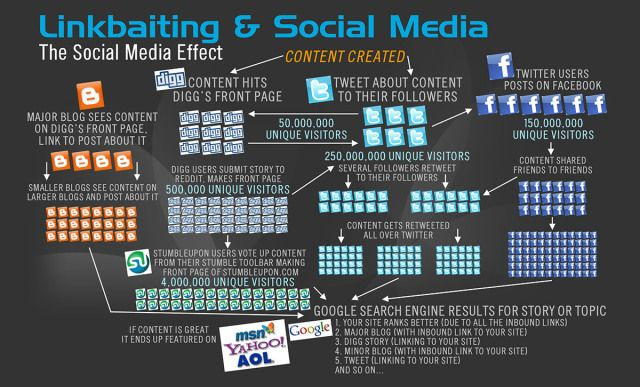 linkbaiting i social media