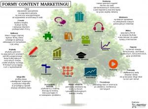 Formy Content Marketingu: FAQ, Aplikacje, E-booki, Konkursy, Webinaria, Wideo, Raporty, Artykuły, Infografiki, Pomoc Eksperta, Podcasty, Przewodniki, Tutoriale, Prezentacje.