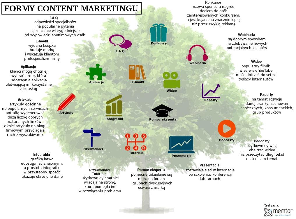 Formaty w Content Marketingu - FAQ, Aplikacje, E-booki, Konkursy, Webinaria, Wideo, Raporty, Artykuły, Infografiki, Pomoc Eksperta, Podcasty, Przewodniki, Tutoriale, Prezentacje - infografika od Memtor Marketing