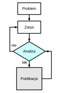 Research - schemat metodologii