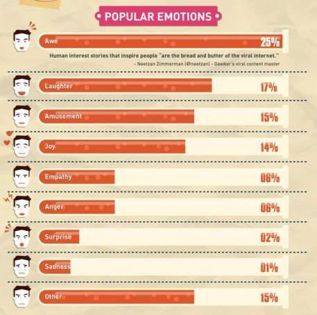 Popularne emocje w publikacjach: groza, śmiech, rozrywka, radość, empatia, gniew, niespodzianką, smutek i inne