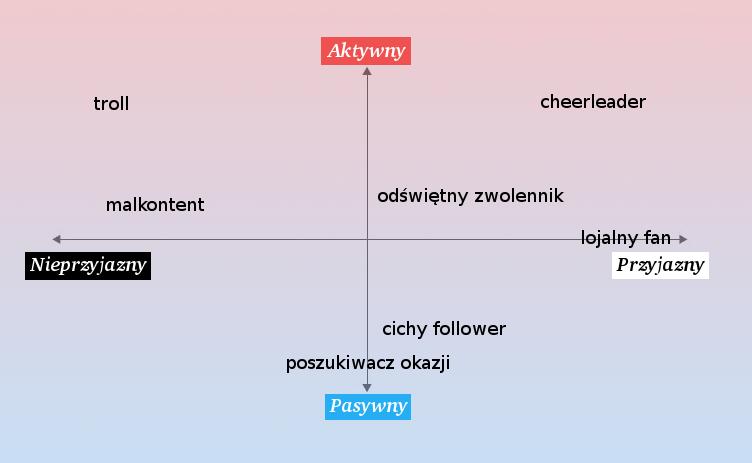 Typy użytkowników