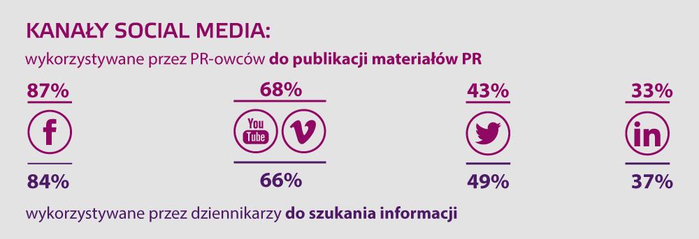 PR-owcy i dziennikarze - Komu Komunikacja infografika