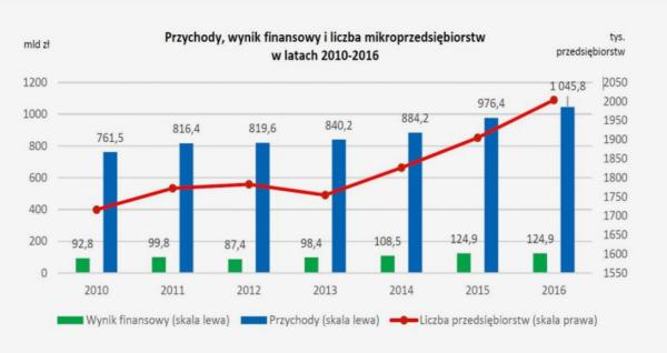 przychody, wynik finansowy i liczba mikroprzedsiębiorstw w latach 2010-2016