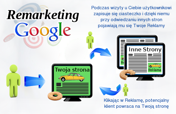 Infografika Remarketing